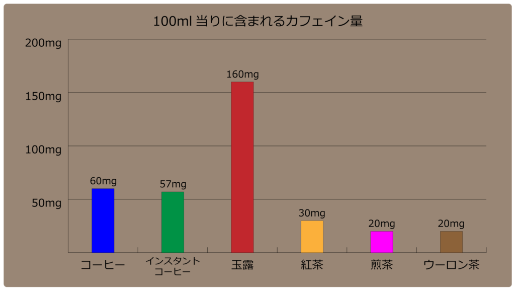飲み物別カフェイン量グラフ